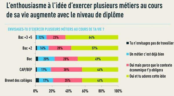 50% des 18/35 ans aiment l'idée de changer de métier au cours de leur carrière