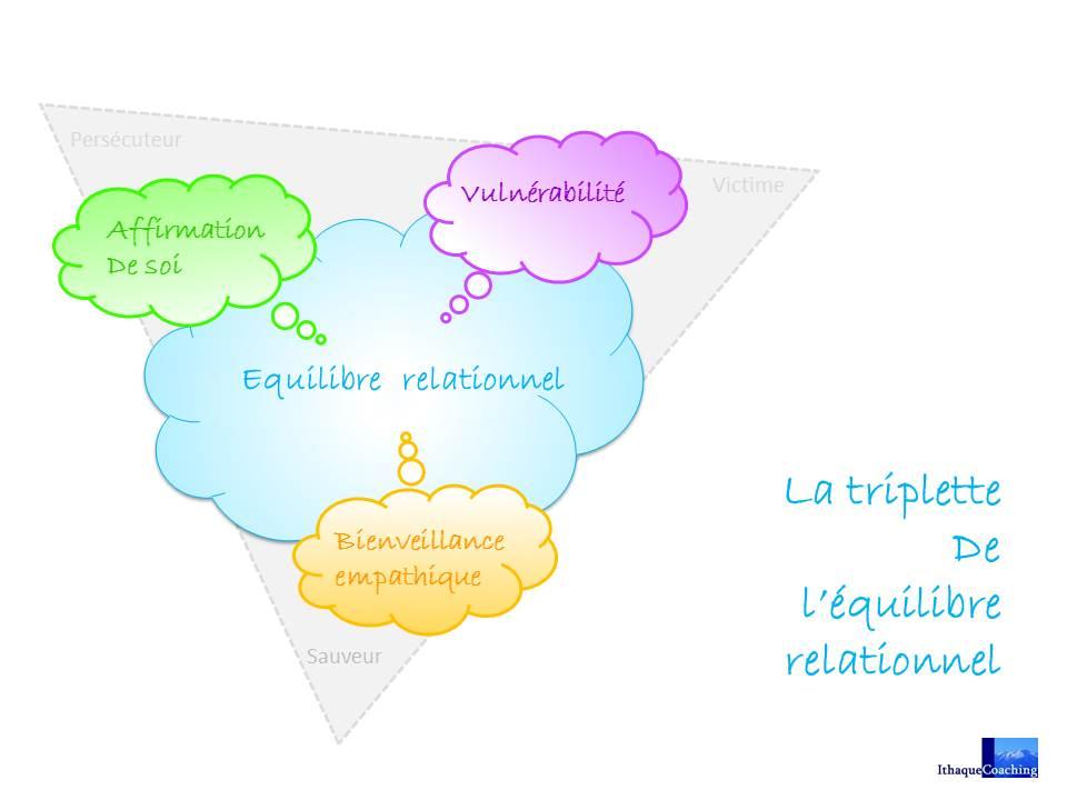vulnérabilité, bienvailence, affirmation, triplette prosociale