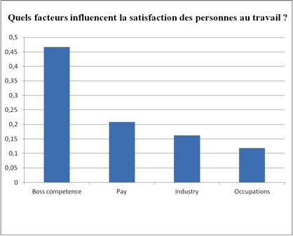 les compétences du chef, premier facteur de satisfaction au travail