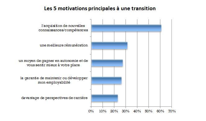 la motivation à la mobilité professionnelle est claire: se dépasser