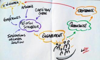 Expérimenter des interactions Solution-Focus pour créer engagement et motivation