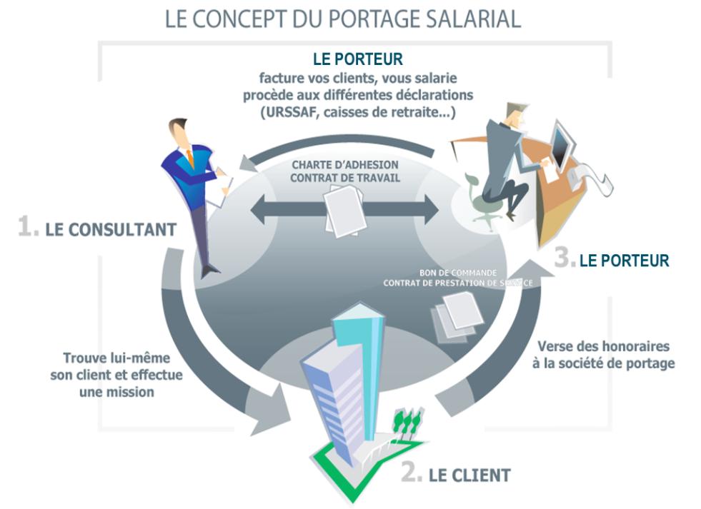 le concept de portage salarial en une image