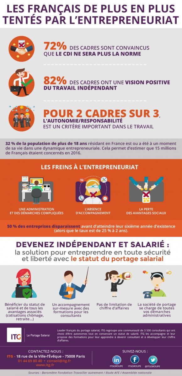 Le portage salarial, une solution pour les cadres qui veulent entreprendre tout en gardant les avantages et protections du statut de salarié