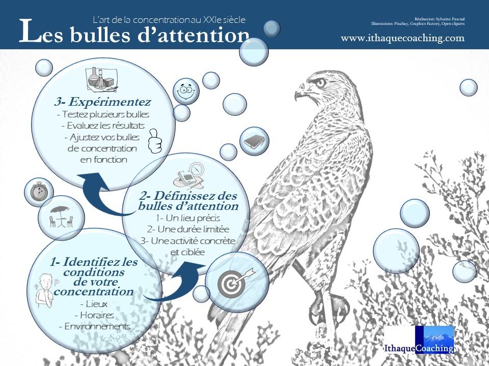 Les bulles d'attention: trois étapes à pratiquer pour favoriser la concentration
